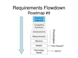 Requirements Flowdown Roadmap #9