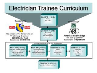 Electrician Trainee Curriculum