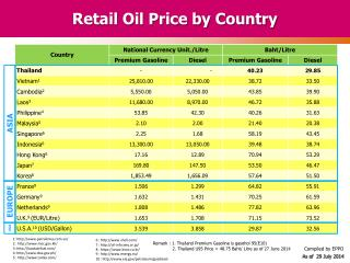 Retail Oil Price by Country