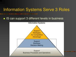 Information Systems Serve 3 Roles