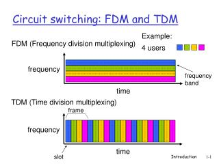Circuit switching: FDM and TDM