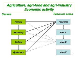 Agriculture, agri-food and agri-industry Economic activity