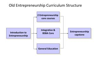 Integrative & BSBA Core