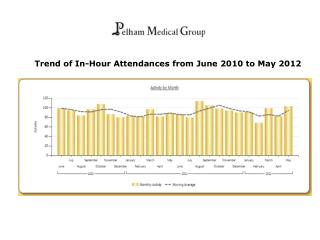 Trend of In-Hour Attendances from June 2010 to May 2012
