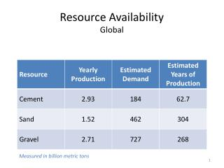 Resource Availability Global