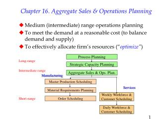 Chapter 16. Aggregate Sales & Operations Planning