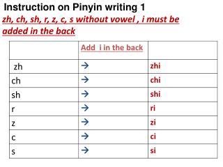 Instruction on Pinyin writing 1