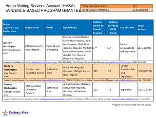 Home Visiting Services Account (HVSA)  EVIDENCE-BASED  PROGRAM GRANTEES