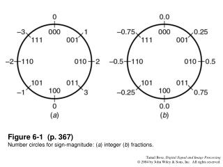 Figure 6-1 (p. 367) Number circles for sign-magnitude: ( a ) integer ( b ) fractions.