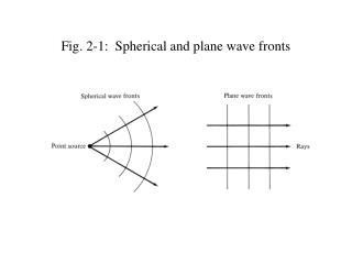 Fig. 2-1:  Spherical and plane wave fronts