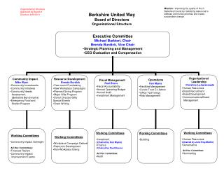 Berkshire United Way Board of Directors Organizational Structure