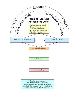 Teaching–Learning –  Assessment Cycle