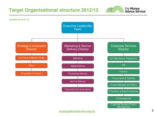 Target Organisational structure 2012/13  updated as at 2/1/13