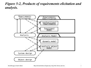 Figure 5-2, Products of requirements elicitation and analysis.