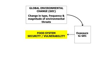 GLOBAL ENVIRONMENTAL CHANGE (GEC) Change in type, frequency & magnitude of environmental threats