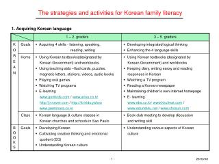 The strategies and activities for Korean family literacy