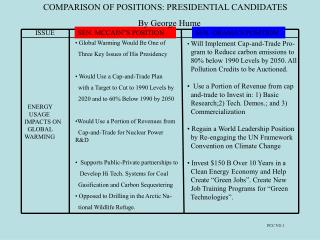 COMPARISON OF POSITIONS: PRESIDENTIAL CANDIDATES By George Hume