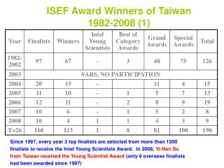 ISEF Award Winners of Taiwan                                             1982-2008 (1)