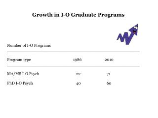 Growth in I-O Graduate Programs