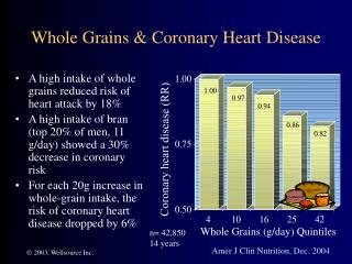 Whole Grains & Coronary Heart Disease