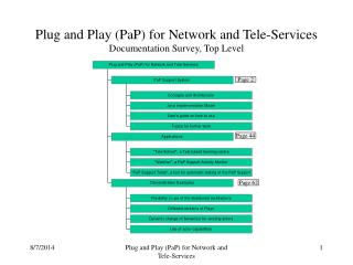 Plug and Play (PaP) for Network and Tele-Services Documentation Survey, Top Level