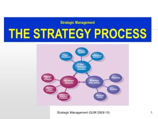 Strategic Management THE STRATEGY PROCESS