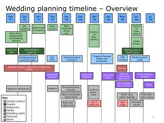 Wedding planning timeline – Overview