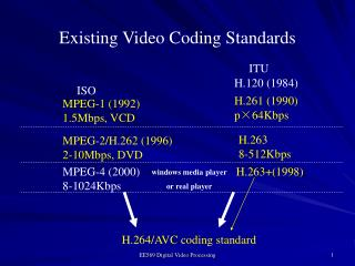 Existing Video Coding Standards