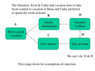 The Situation: Scott & Cathy had vacation time to take.