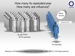 How many flu episodes/year  How many are influenza?