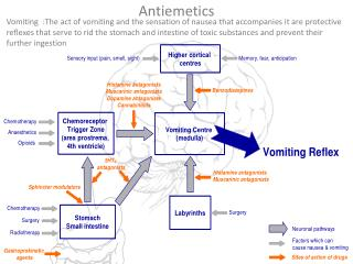 Antiemetics