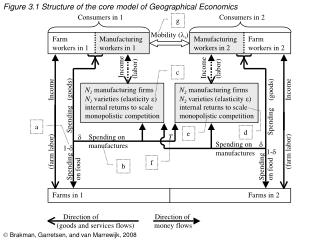 Figure 3.1 Structure of the core model of Geographical Economics