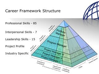 Career Framework Structure