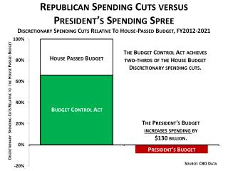 republican spending cuts versus presidents spending spree
