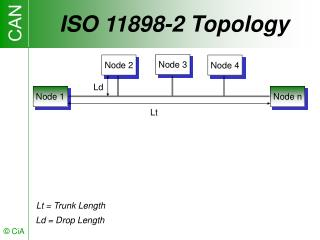 ISO 11898-2 Topology