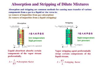 Absorption and Stripping of Dilute Mixtures