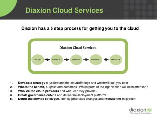 Diaxion Cloud Services
