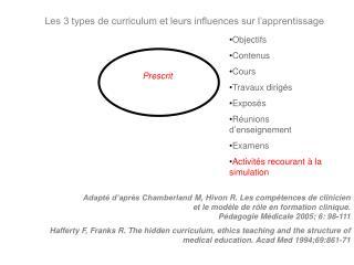 Adapté d'après Chamberland  M,  Hivon  R. Les compétences de  clinicien