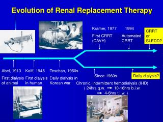 Evolution of Renal Replacement Therapy