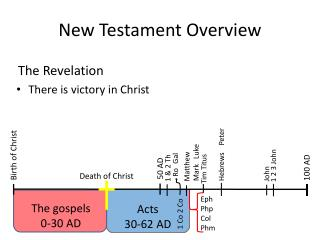 New Testament Overview
