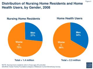 Distribution of Nursing Home Residents and Home Health Users, by Gender, 2008