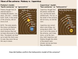 How did Galileo confirm the heliocentric model of the  universe?