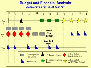 Budget and Financial Analysis