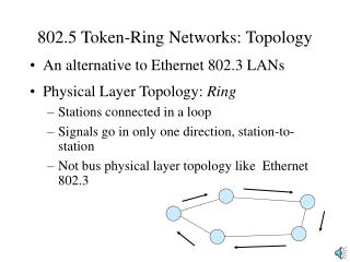 802.5 Token-Ring Networks: Topology
