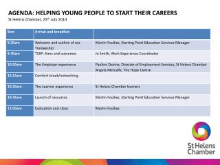 AGENDA: HELPING YOUNG PEOPLE TO START THEIR CAREERS St Helens Chamber, 25 th  July 2014
