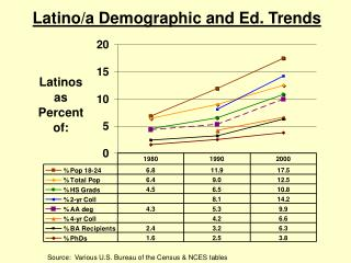Latino/a Demographic and Ed. Trends