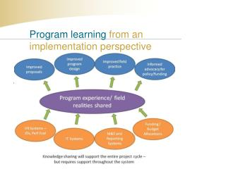 Program learning  from  an  implementation perspective