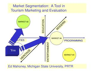 Market Segmentation:  A Tool in     Tourism Marketing and Evaluation