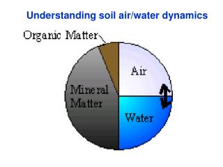 Understanding soil air/water dynamics