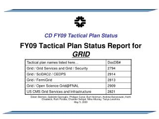 FY09 Tactical Plan Status Report for GRID